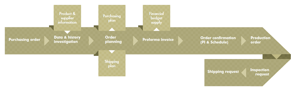 winworld company procurement flowchart